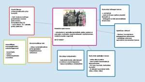 Miellekartta - Haasteita opetuksessa